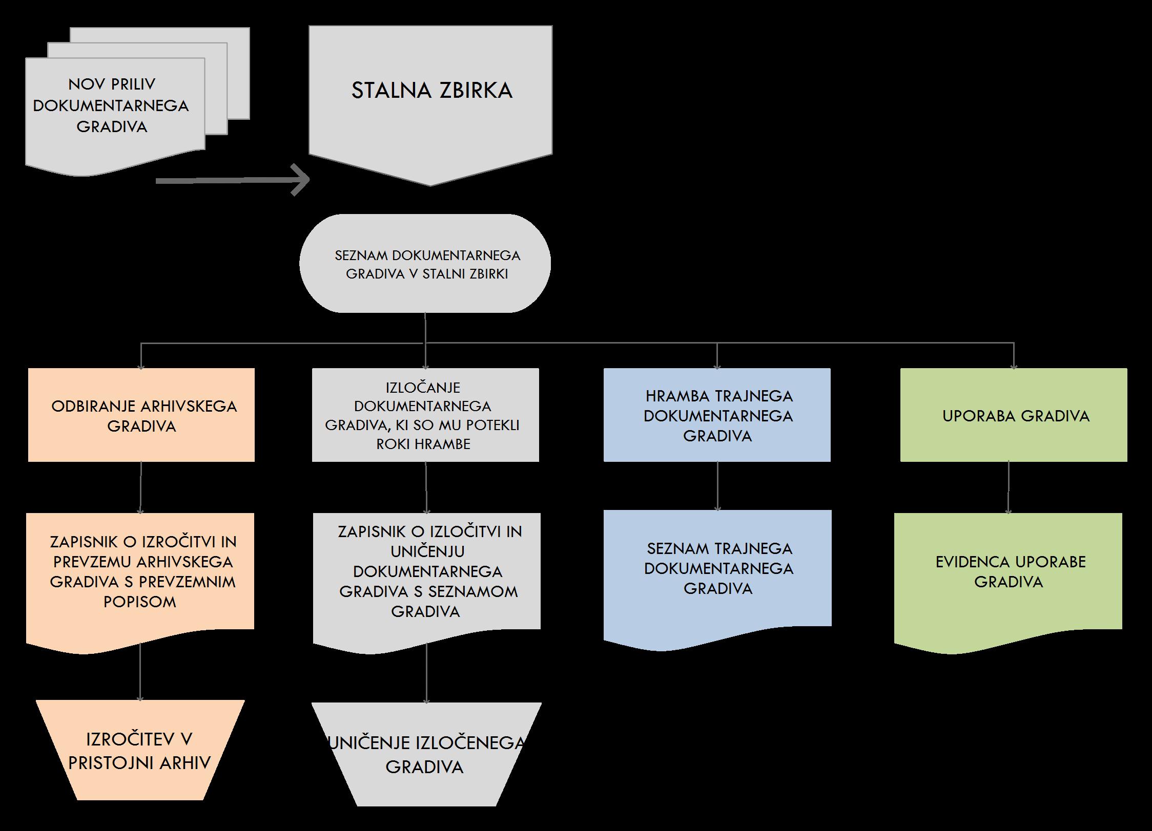 Shema postopkov upravljanja z dokumentarnim gradivom v stalni zbirki