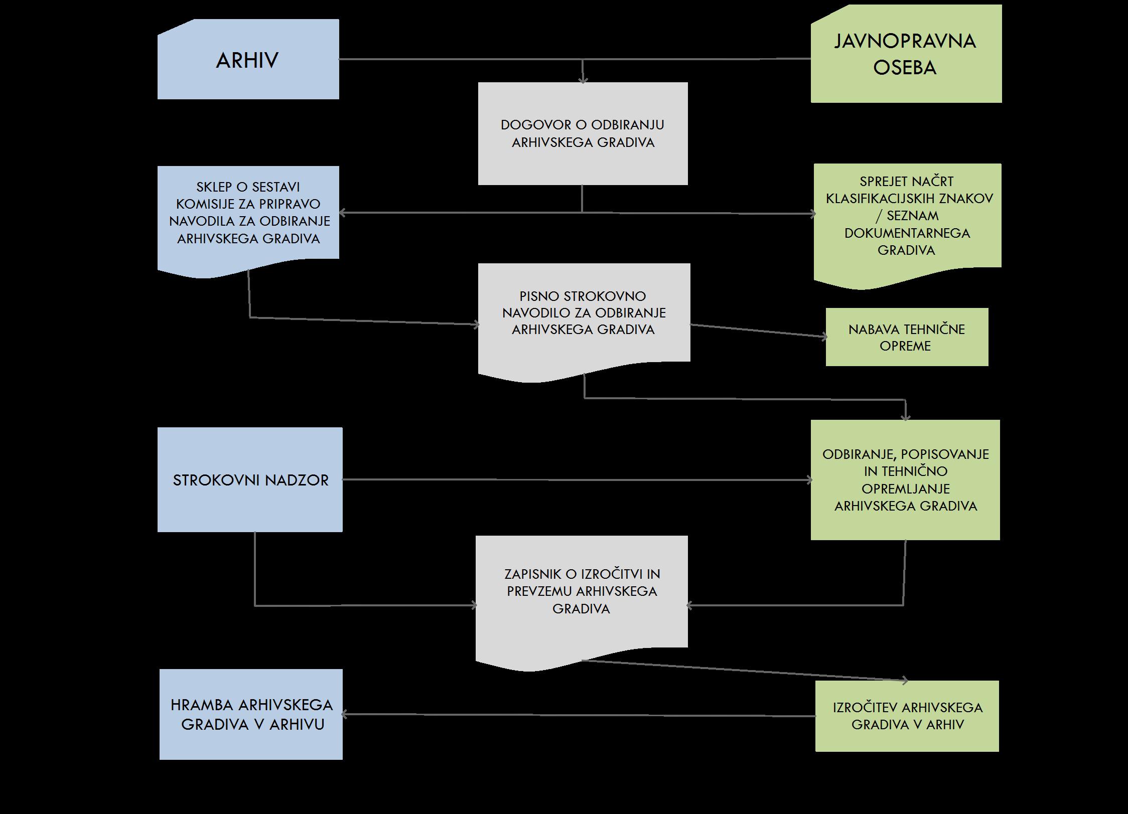Shema postopkov upravljanja z dokumentarnim gradivom v stalni zbirki ter sodelovanje med arhivom in ustvarjalcem