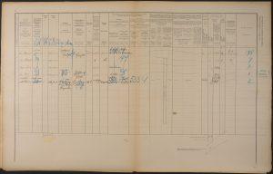 V popisu iz leta 1900 je na Resljevi cesti zabeležen tudi ljubljanski mestni arhivar Anton Aškerc. SI ZAL LJU/0504 Mesto Ljubljana, statistični popisi, Popis prebivalstva za leto 1900.
